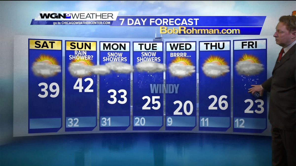 Mild weather for the weekend before temps dropFull forecast