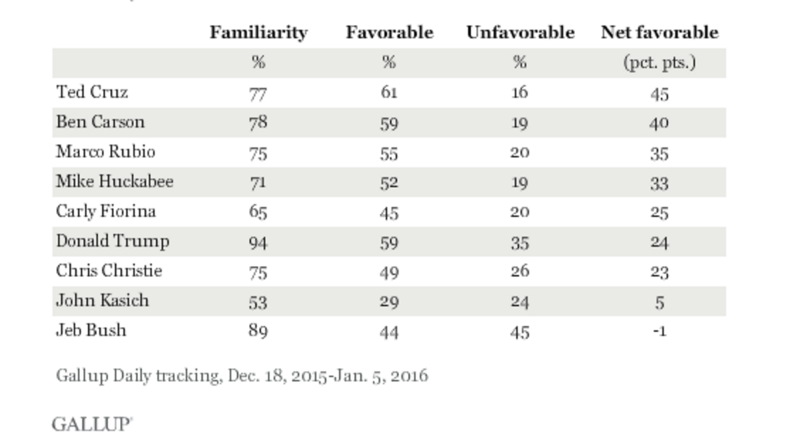 The only GOP candidate with a net unfavorable rating is…