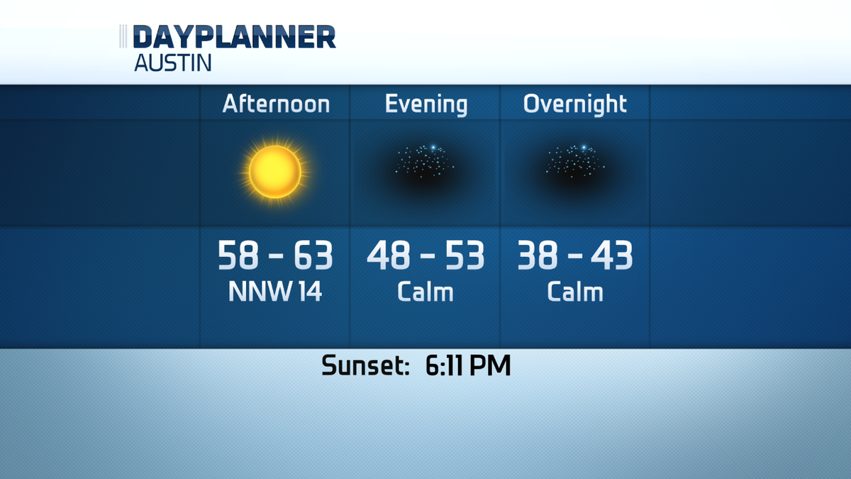 Sunny & breezy today w/gusts 30+ mph at times. Chilly w/calm winds overnight. atxweather