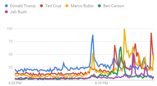 Per @GoogleTrends, Ted Cruz, Marco Rubio and Donald Trump have had spikes in search interest so far. GOPDebate