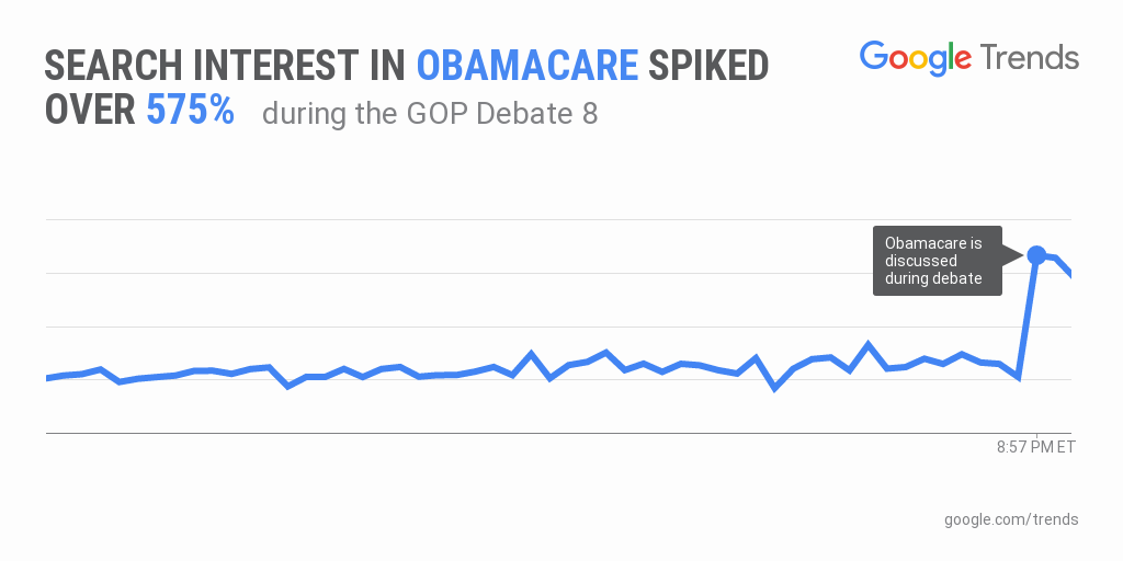 Google search interest in Obamacare has spiked 575% during the GOPDebate