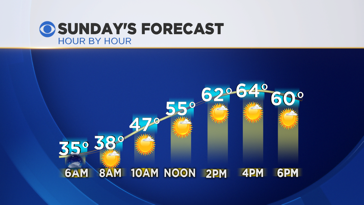 SUNDAY FORECASTA great SB50 Forecast for North Texas! Chilly morning, mild afternoon...lots of sunshine.