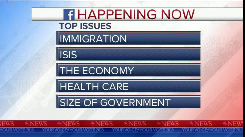 Top issues on Facebook during GOPDebate: 1. Immigration2. ISIS3. The Economy4. Health Care5. Size of gov't