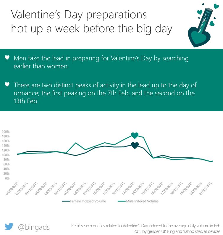Who would have thought ;) 'Men take the lead in preparing for Valentine's Day':  https://t.co/x6JXRlKWbb #marketing https://t.co/46ZibsL9Pc