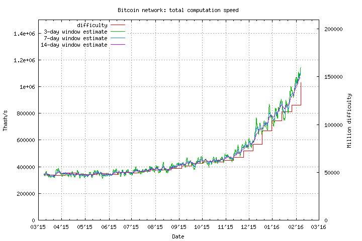 Bitcoin Value Flux Slushpool Litecoin Mining – PROint – Mednarodni