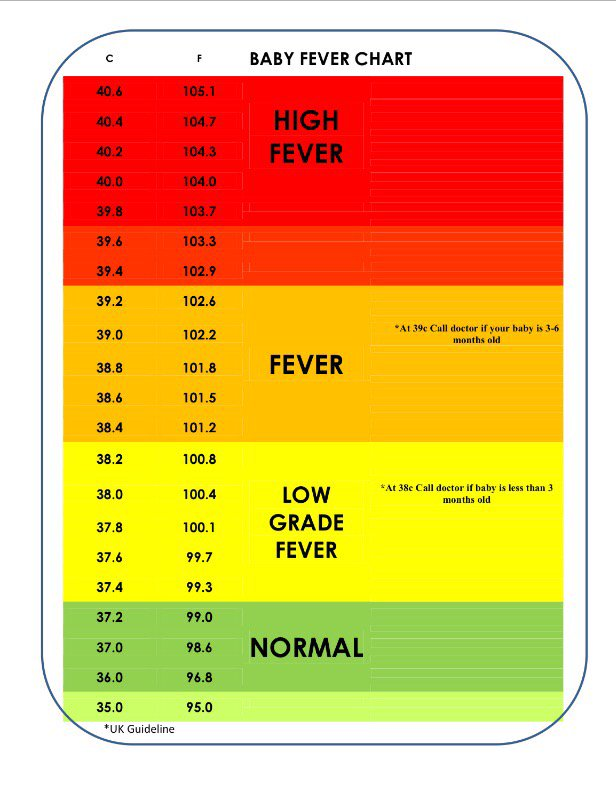 high fever in adults chart