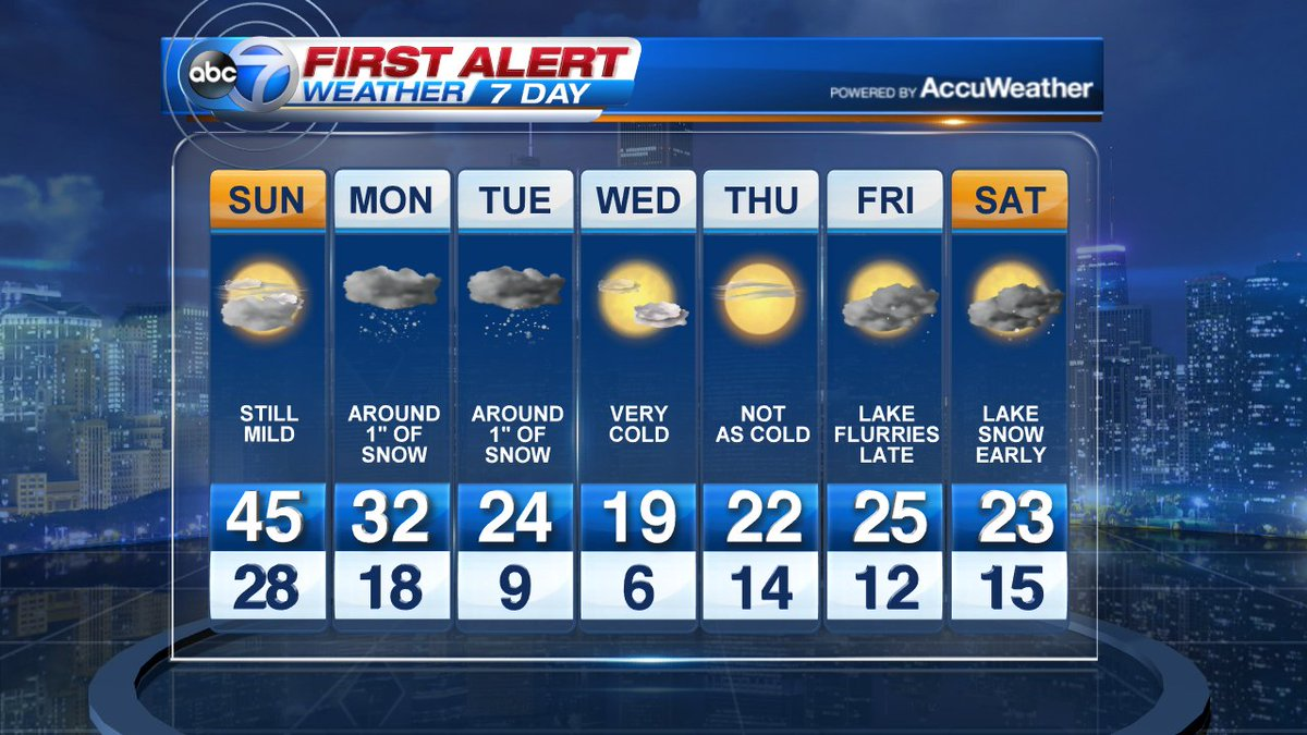 Mild today, but light snow showers and falling temps are ahead: @SchwarzABC7