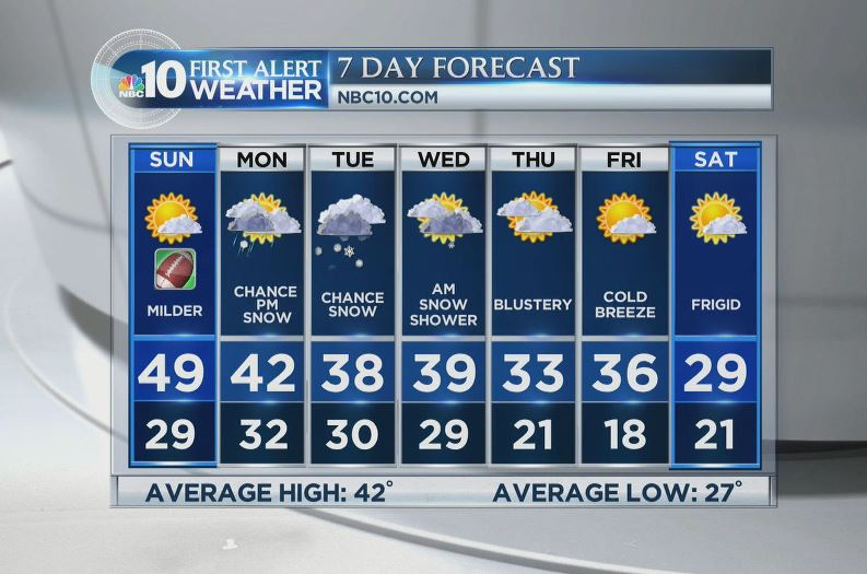 Say it isn't snow! Wintry weather -- with snow -- returns this week. What to expect