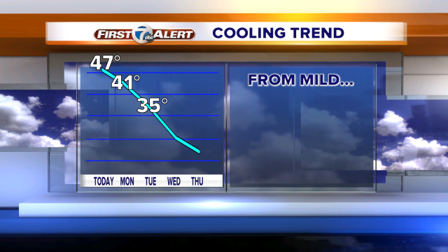 Graph pointing down shows our high temp trend next 5 day, w/ snow chances too. Full fcst