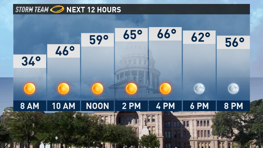 A bit warmer for Sunday.. but the big difference will be the lighter winds! atxwx @KVUE