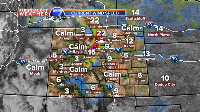 Winds in Denver are pretty light, but stronger winds in the northern foothills, FortCollins. cowx