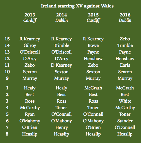On Twitter Cant Quite Remember An Era Where The Ireland XV Had So Much Churn Heres Last Four Starting Lineups V Wales Tco P8D14NVOt7