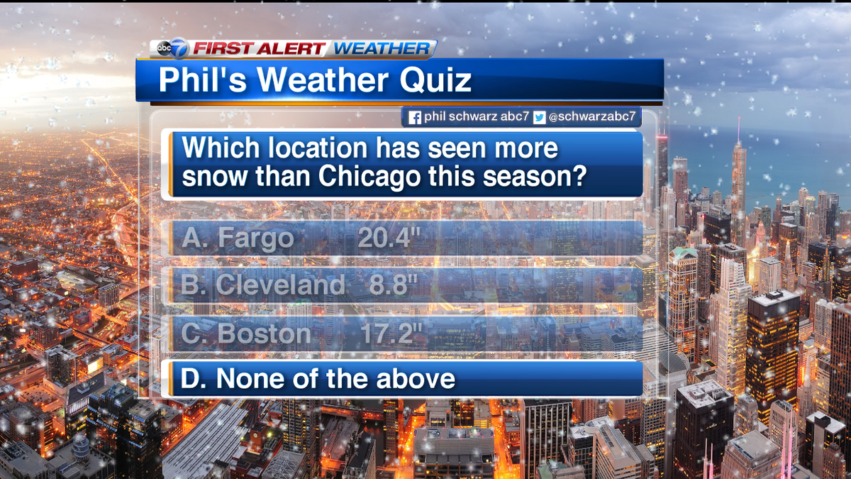 None of these cities have seen more snow than Chicago. Thanks to all who answered this week's quiz