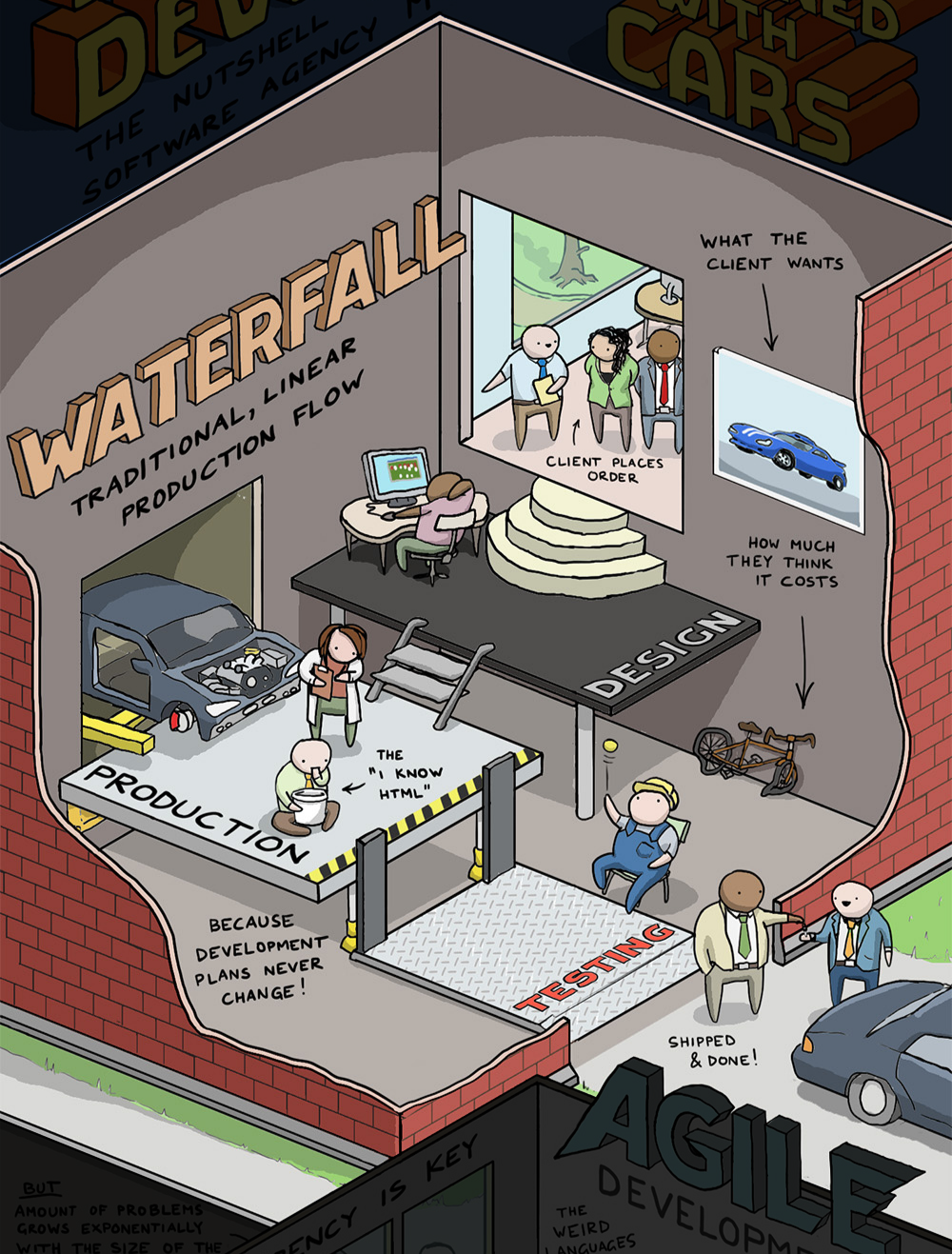 Alejandro del r o on twitter infographic waterfall for Kanban waterfall