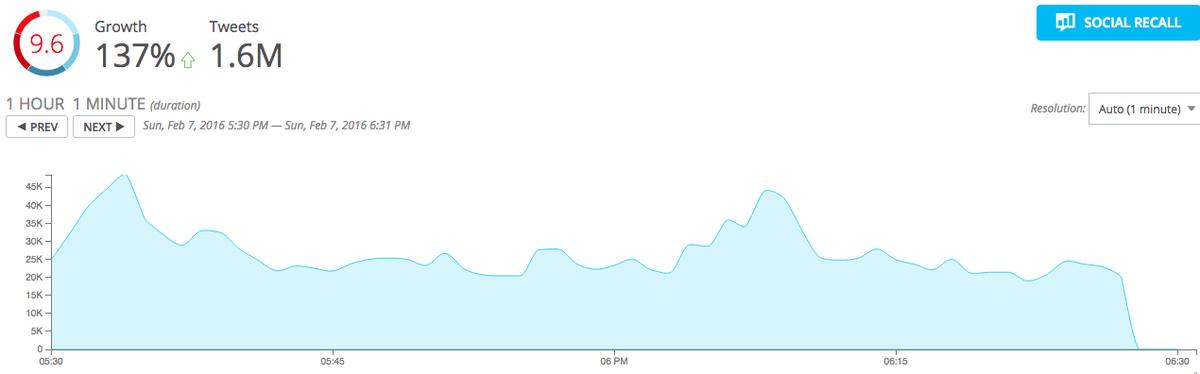 No, Twitter is not dead. RT @Spredfast: One hour in, 1.6 million Super Bowl tweets. #sb50 #hashtagbowl https://t.co/xj1NTxHWGw
