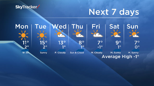This week will be so warm, that even our overnight temperatures should be warmer than our average daytime high! yyc