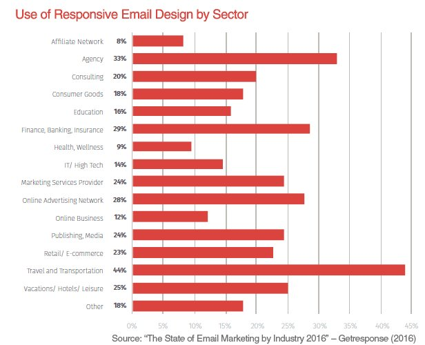 [Update] Mobile emailmarketing stats overview: https://t.co/4cvshM77Px with new stats by @kathpay @getresponse https://t.co/Cc4OJgZdqq