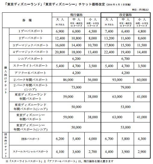 【TDRパスポート値上げ】今年の4月1日からパスポート料金値上げです(^_^;)画像はOLC公式リリースから引用。ワンデー7,400円、単パーク年パス63,000円、共通年パス93,000円になります。…値上げ幅は大きいですね。 https://t.co/yAKQpJJSpO