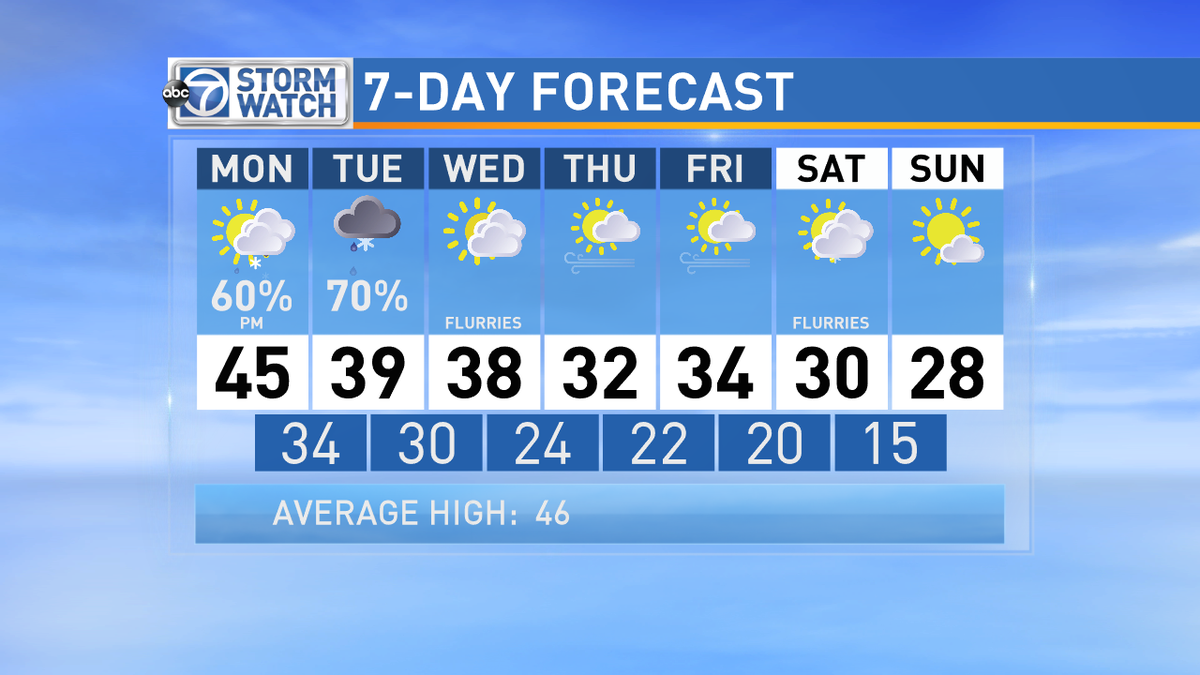 Snow will be a headache tomorrow, but the COLD will be the bigger story of the week. Snuggle up with your Valentine!