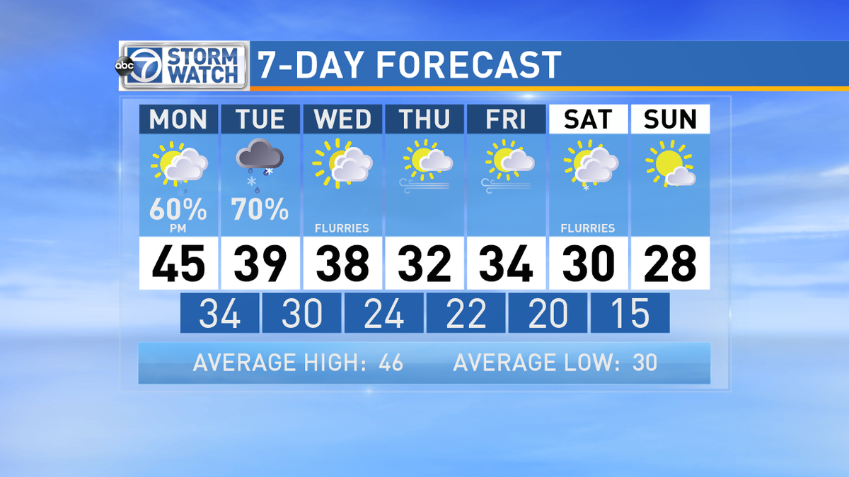 Snow tonight into tomorrow & then getting downright COLD late week into the weekend!