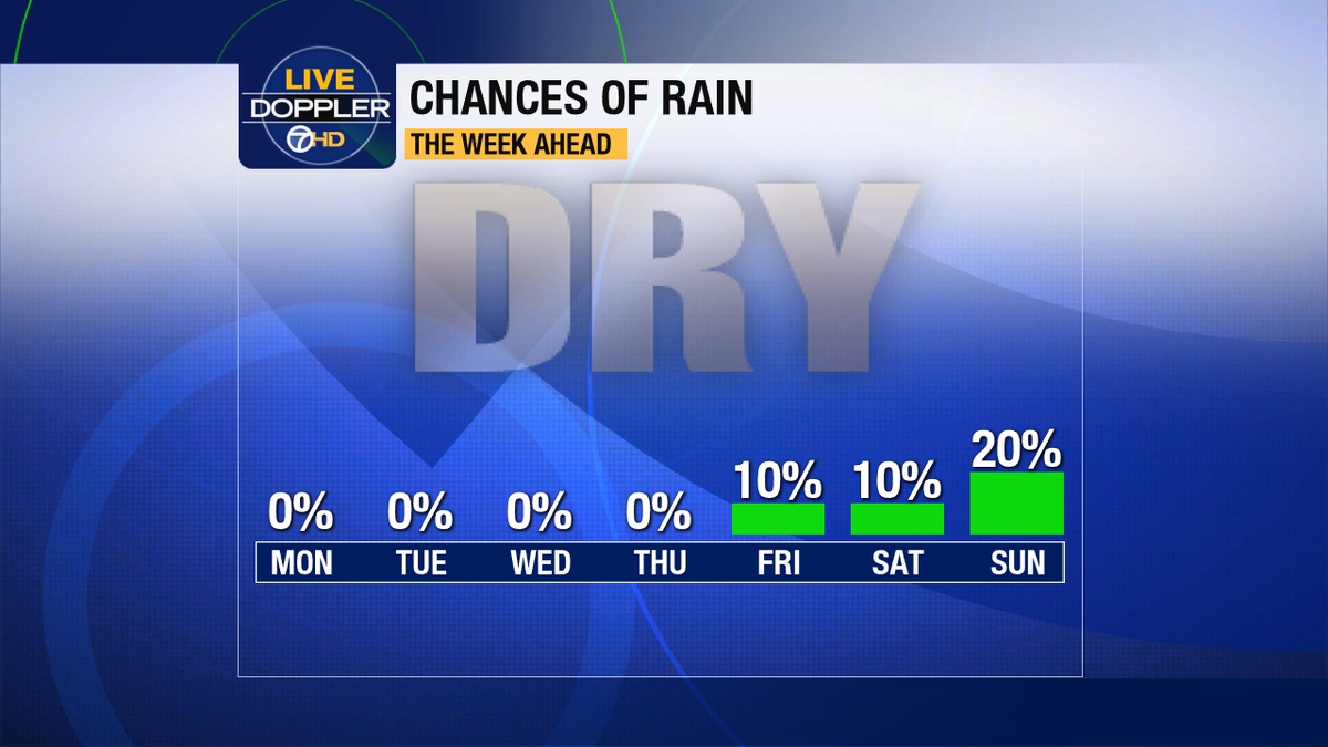 This is as optimistic as I can get about our chances of rain the next 7 days. cadrought