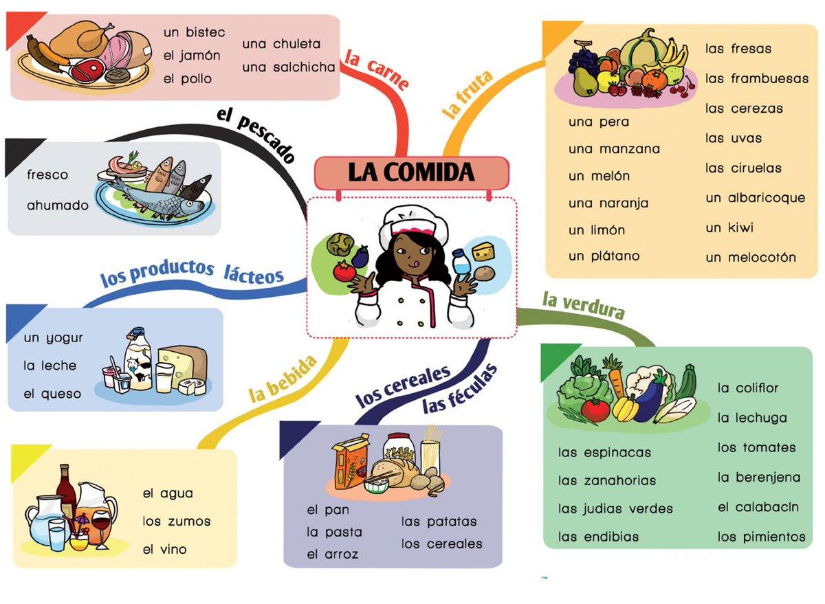 Dimebarcelona on twitter la comida v a bananako fr ele spanish espa ol vocabulario https - Alimentos en ingles vocabulario ...
