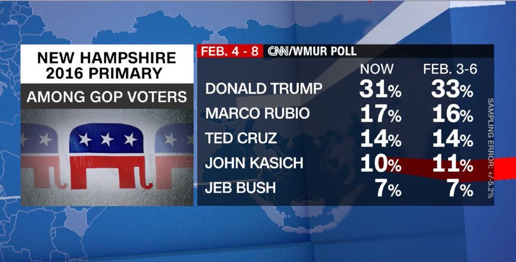 Final CNN-WMUR New Hampshire poll: Trump 31% Rubio 17%