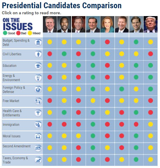 Presidential Candidates Comparison