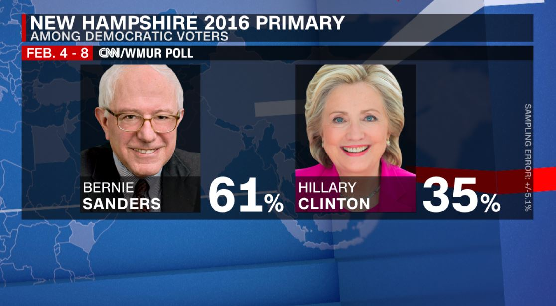 Final CNN/WMUR NH Dem poll: Sanders by 26