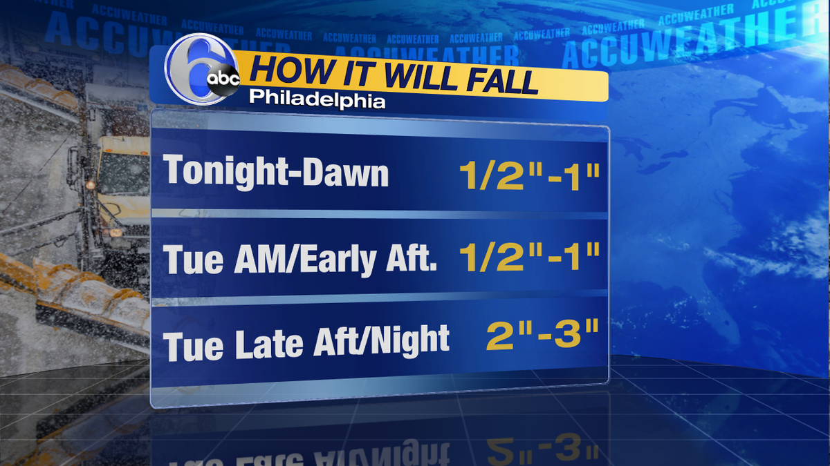 SNOWFALL BY TIMEHere's how much will fall and when for here in Philadelphia. Key time is late Tue. into the night.