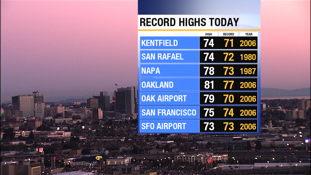 A dozen record highs for today! Temperatures that look more like spring than winter!