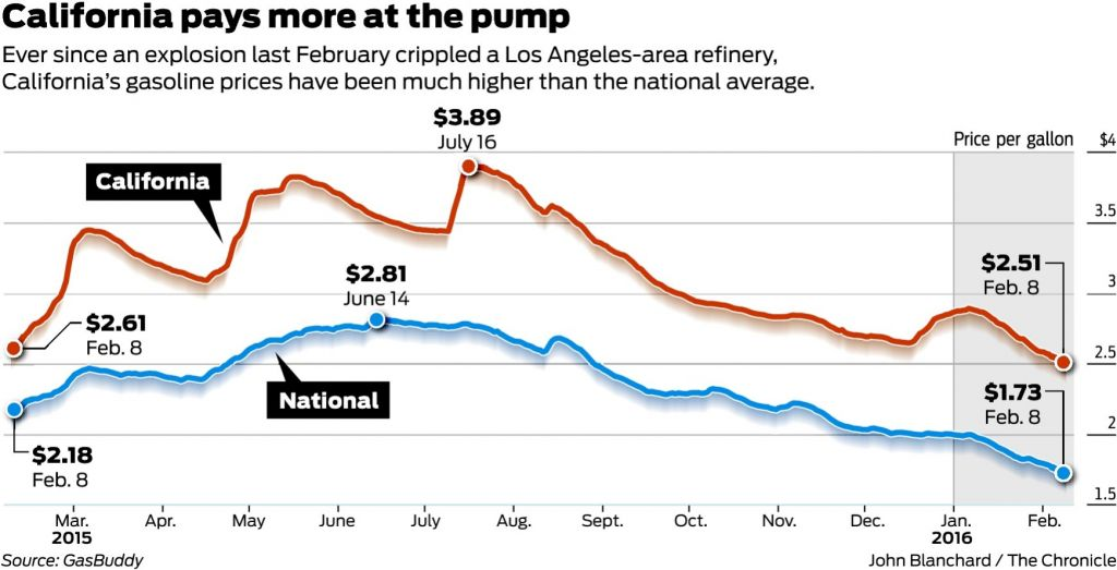 Oil firms kept California gas supply tight to hike price, group says. via @DavidBakerSF