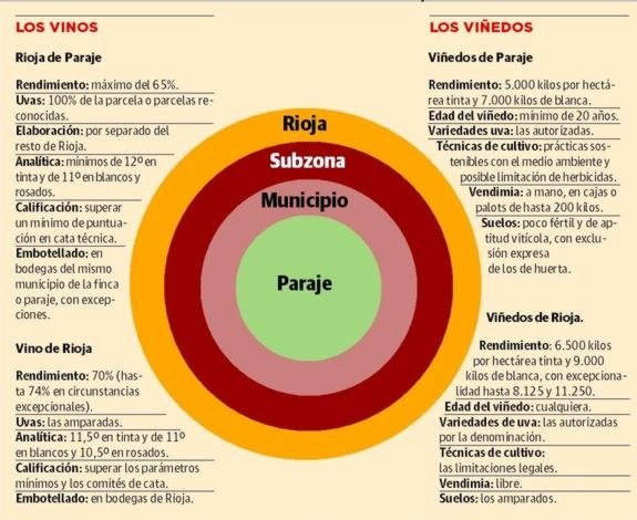 DOCa Rioja tendra VINOS DE PARAJE via @vinoderioja @Timatkin @RiojaWine_ES https://t.co/6ItvqeFOSu #wine https://t.co/PpkAI0OZwn