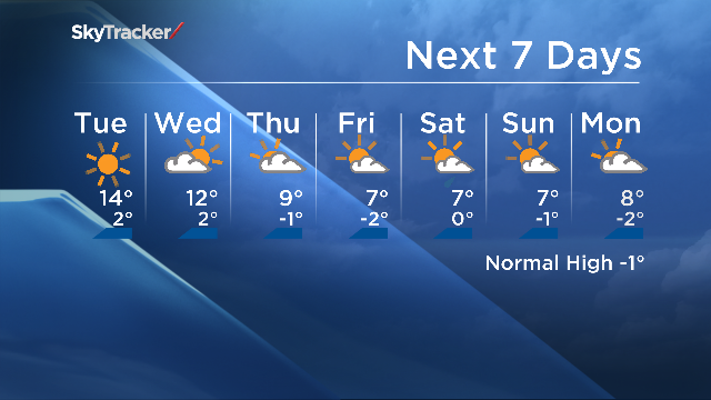 Here's your forecast for the week ahead Calgary. Looks more like a forecast for May. yyc