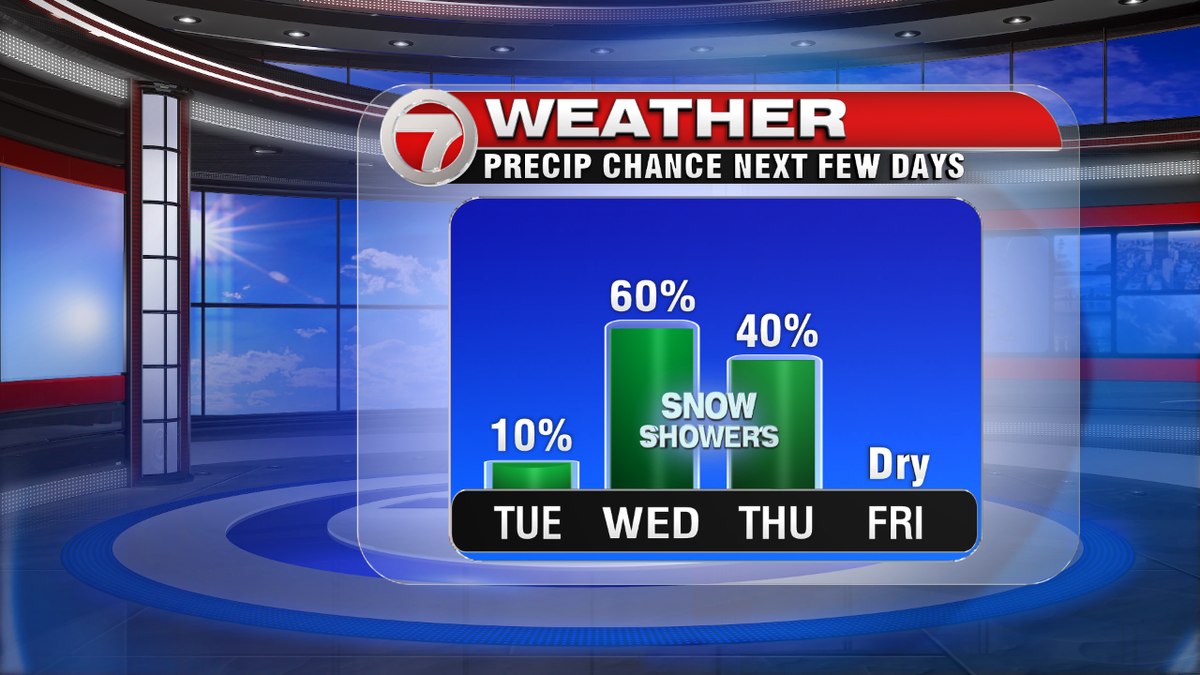 Scattered snow showers Wed/Thur. Locally heavier squallls possible tomorrow, C-2