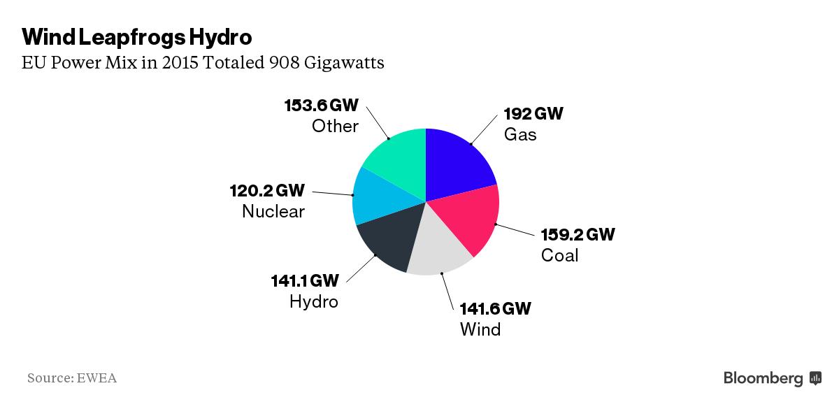 RT @AssaadRazzouk Europe Installs Record #Wind Power as #Technology Leapfrogs #Hydro  https://t.co/U1jRt3igQP #climate