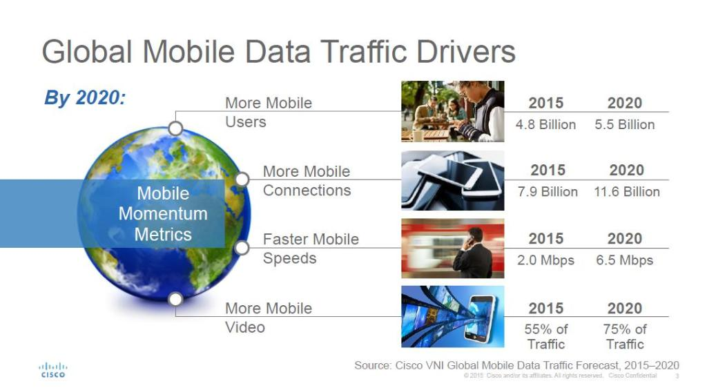 Cisco has found mobile users to be growing at 2x the rate of the global population