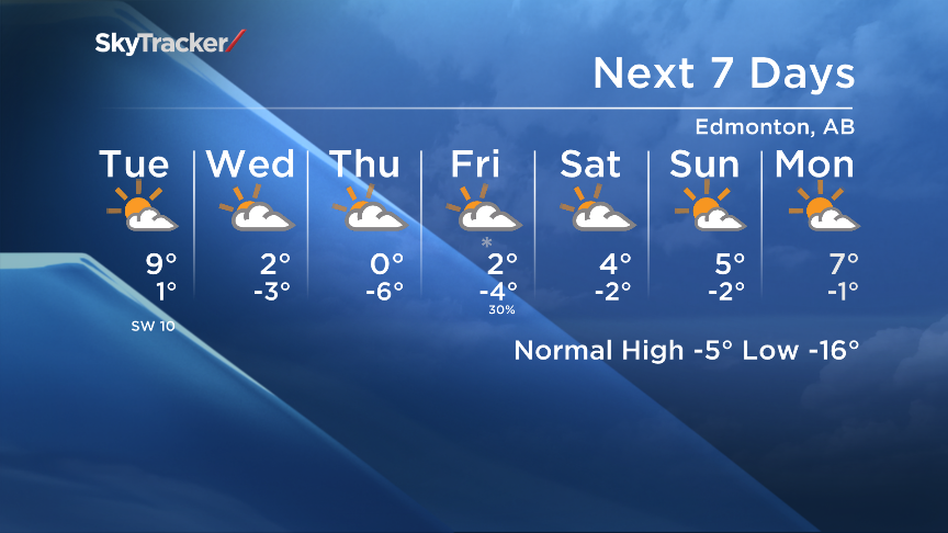 Partly Cloudy with a high of 9 today. Mostly cloudy with a high of 2 Wednesday. Here is your 7 day forecast