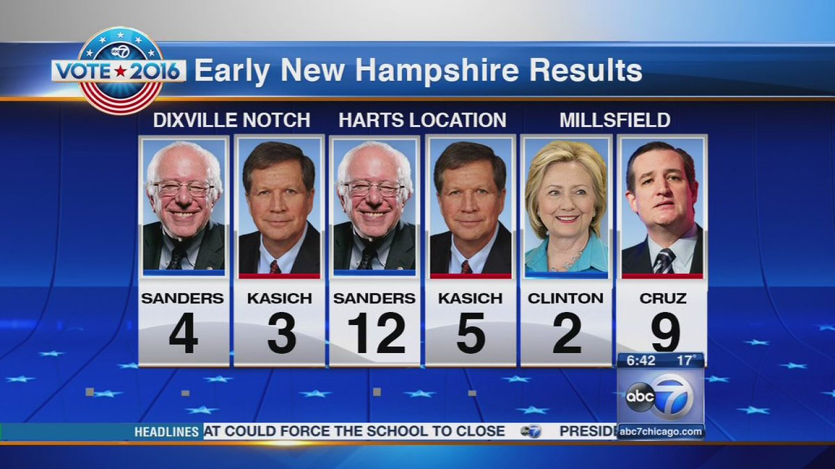 NH polls open for primary; Trump, Sanders aim for wins