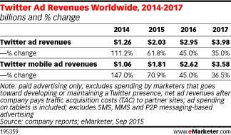 Check out our latest forecast for Twitter ad revenues and usage ahead of earnings: https://t.co/pLFMWGT3VV https://t.co/AuGNXC29rk