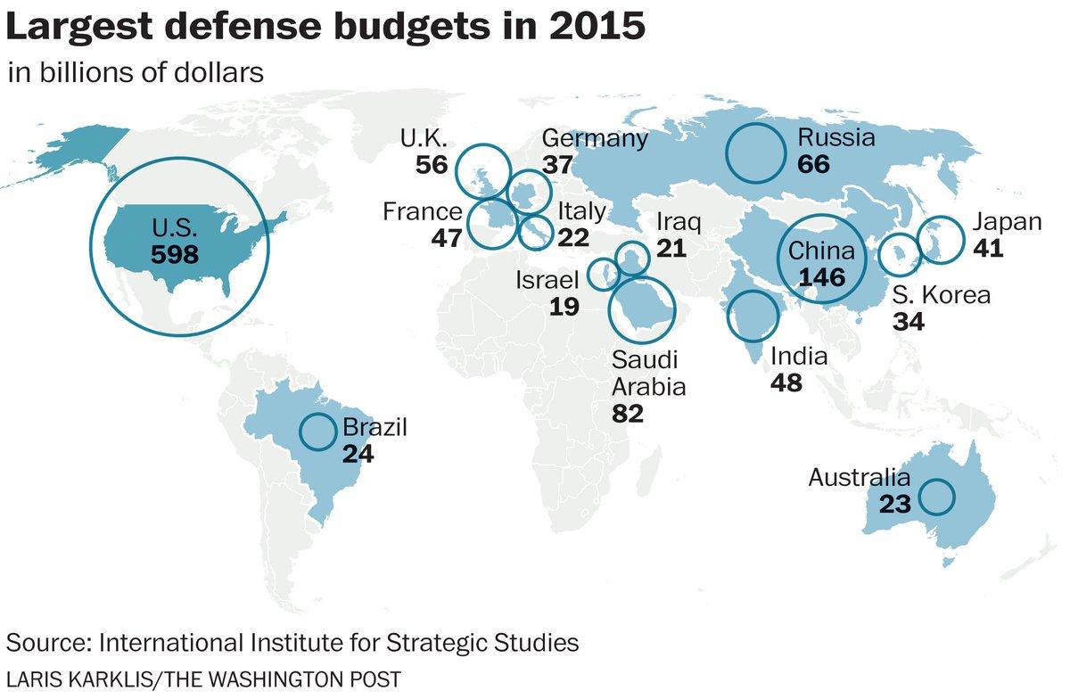 #DailyMap 11/01 Corsa alle armi. Quali sono i paesi che hanno speso di più per gli armamenti? #Usa, #Cina e #Russia https://t.co/gwgSbuMfb0