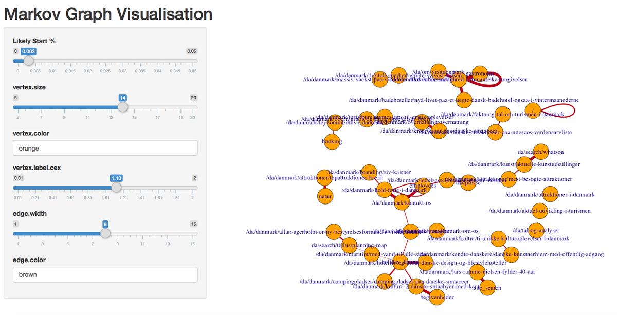 I like this:  Sneek peak for #measurecamp talk, visualising user journey through a website using Markov models https://t.co/LCuZkUoc0N  — …