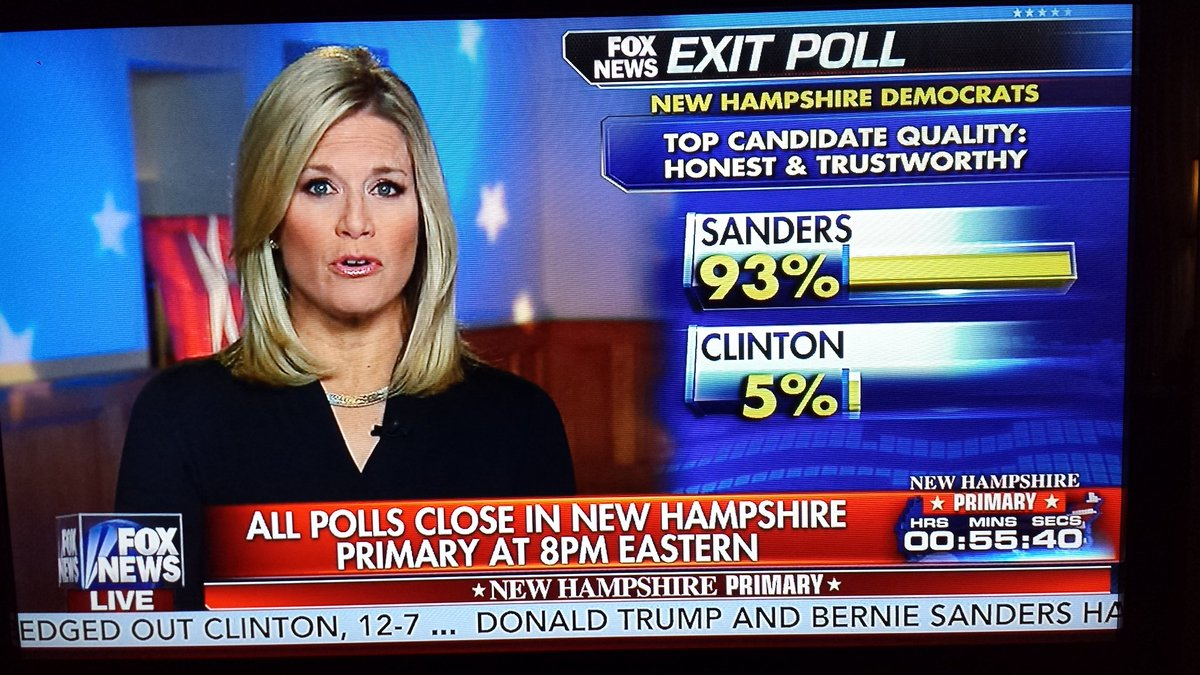 Democrat honest and trustworthy exit polls: Sanders 93%, Hillary 5%