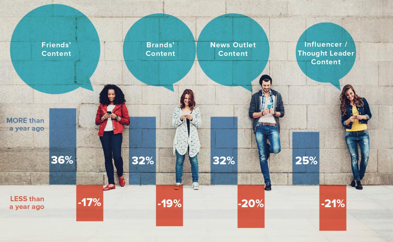RT @duanebailey: Brands see improvement in #socialmedia consumer engagement https://t.co/Y5kJrmKeGo via @Fleishman #content https://t.co/bi…