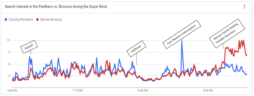 Who really won the Super Bowl? @BenRoDigital shares Big Game #search insights with @sewatch- https://t.co/ry4pJF8xxL https://t.co/XTuv74B7Wl