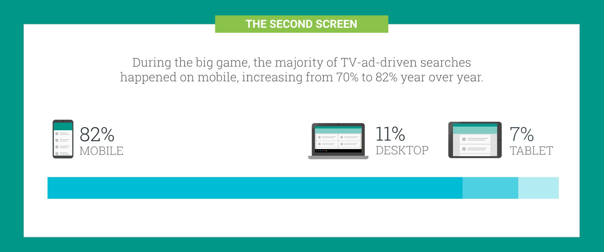 For brands advertising during the game, mid-game searches were up 40% over 2015 https://t.co/XblYL2pkuN via @Google https://t.co/1KzhiRUzI3