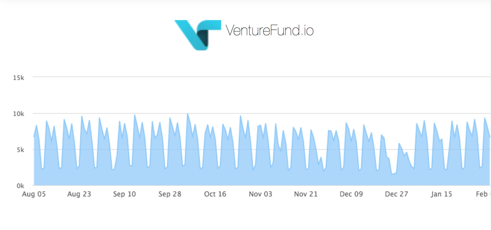 RT @TheNextWeb: Venturefund.io lets startups show investors their traction in real-time https://t.co/FXpqCjyeWH https://t.co/8gfUV8LFXa