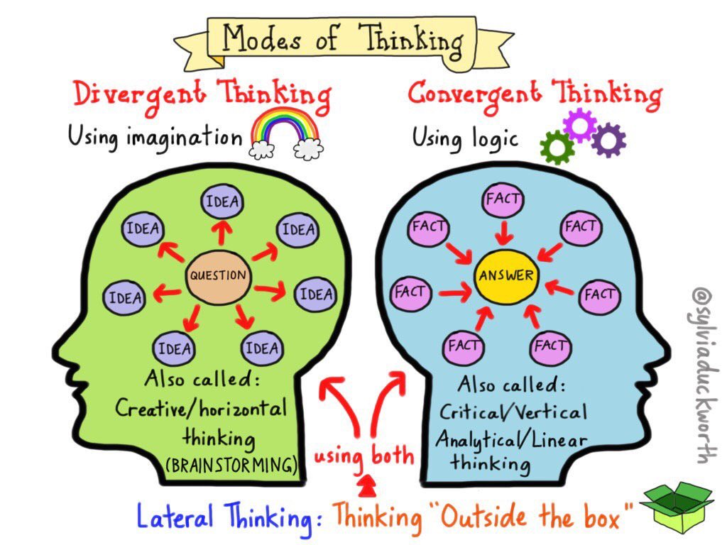 Image result for divergent and convergent thinking