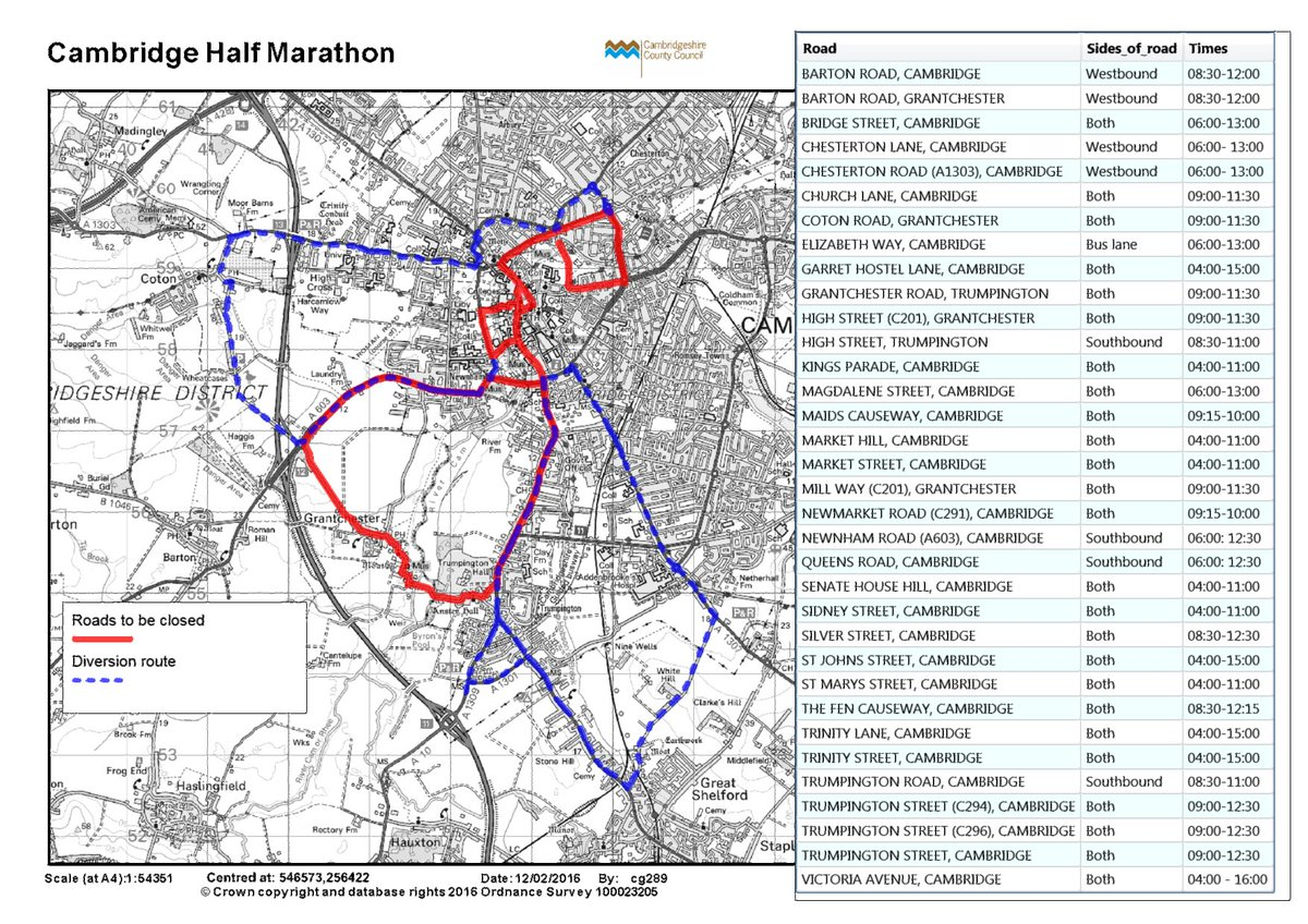 EVENT Various roads in #Cambridge & #Grantchester will be shut TODAY for Cambridge Half Marathon @OSBevents. https://t.co/rQgiIjRC8r