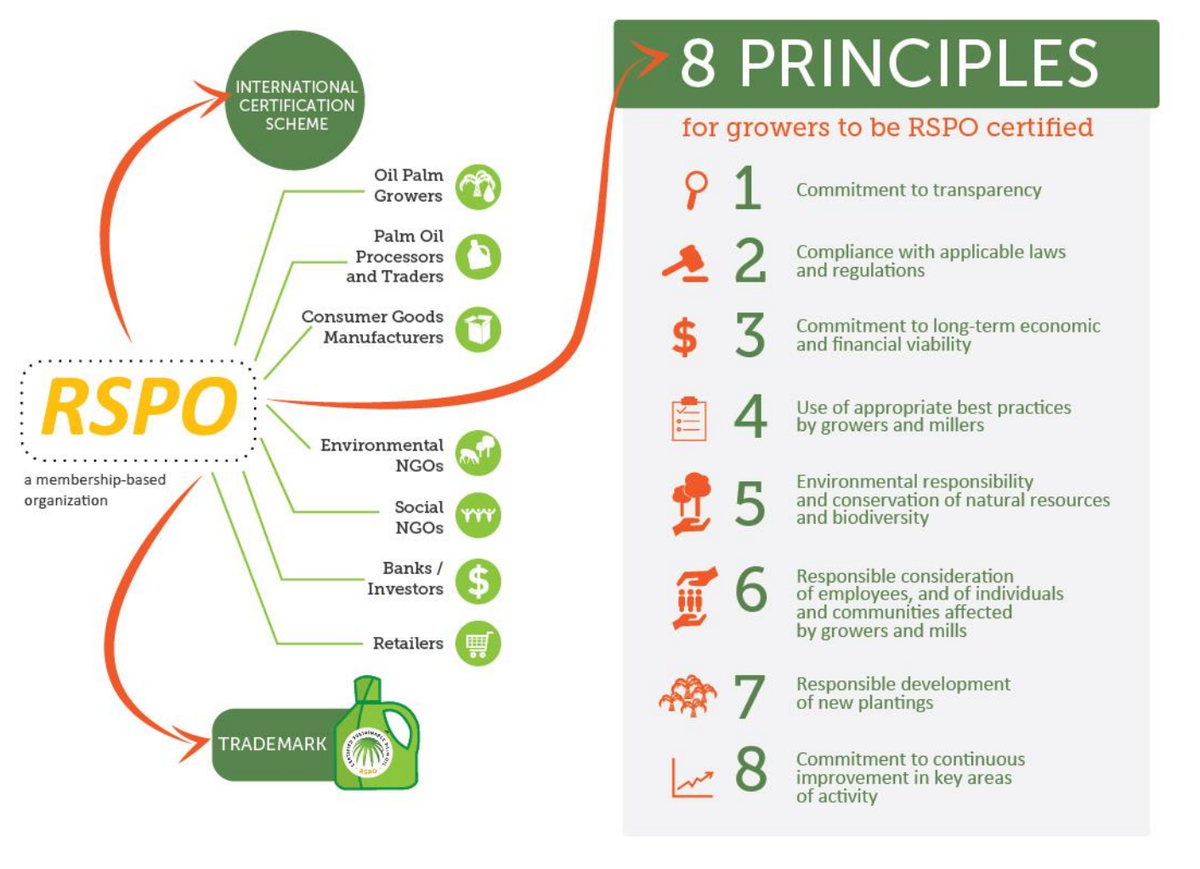 RSPO On Twitter Did You Know Growers Must Comply With These 8